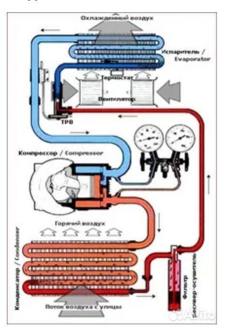 Изготовление Ремонт кондиционеров автомобилей своими руками